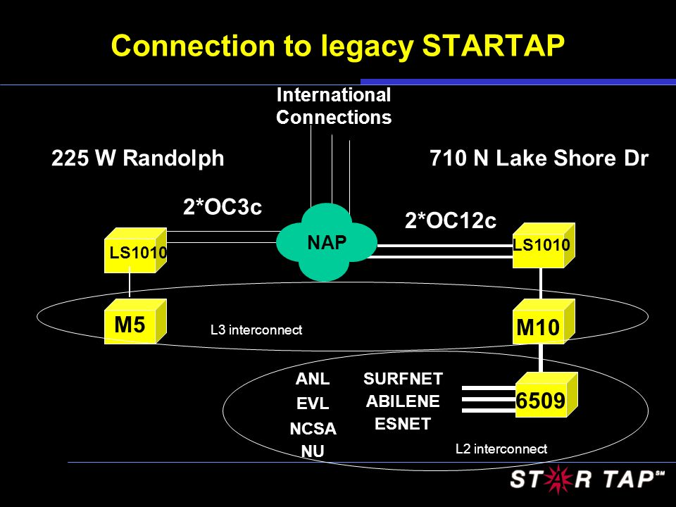 Connection to legacy STARTAP NAP 2*OC12c NAP 2*OC3c 710 N Lake Shore Dr225 W Randolph M10 LS1010 6509 SURFNET ABILENE ESNET ANL EVL NCSA LS1010 M5 International Connections L2 interconnect L3 interconnect NU