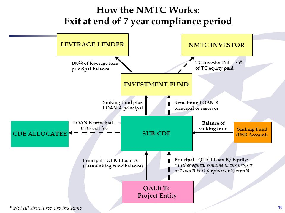 10 How the NMTC Works: Exit at end of 7 year compliance period CDE ALLOCATEE SUB-CDE INVESTMENT FUND LEVERAGE LENDER NMTC INVESTOR TC Investor Put = ~5% of TC equity paid 100% of leverage loan principal balance Sinking fund plus LOAN A principal LOAN B principal - CDE exit fee QALICB: Project Entity Principal - QLICI Loan A: (Less sinking fund balance) Principal - QLICI Loan B / Equity: * Either equity remains in the project or Loan B is 1) forgiven or 2) repaid Balance of sinking fund Sinking Fund (USB Account) Remaining LOAN B principal or reserves * Not all structures are the same