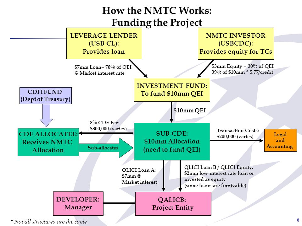 9 How the NMTC Works: Servicing the Loan(s) CDE ALLOCATEE SUB-CDE INVESTMENT FUND LEVERAGE LENDER NMTC INVESTOR: Receives tax credits $3.9mm Tax Credits: Received over 7yrs plus 5% exit fee of equity Leverage Loan/ Loan A Interest Loan B Interest: Pays annual management fees and CDE/IF costs QALICB: Project Entity P+I - QLICI Loan A: Matches leverage loan debt service I/O - QLICI LOAN B / Equity: *Low interest rate loan or *Equity treated similarly with possible small annual return Leverage Loan/ Loan A Principal Sinking Fund (USB Account) * Not all structures are the same