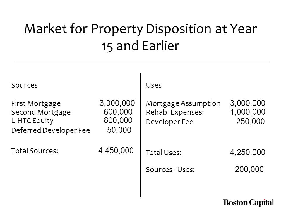 Market for Property Disposition at Year 15 and Earlier Sources First Mortgage 3,000,000 Second Mortgage 600,000 LIHTC Equity 800,000 Deferred Developer Fee 50,000 Total Sources: 4,450,000 Uses Mortgage Assumption 3,000,000 Rehab Expenses: 1,000,000 Developer Fee 250,000 Total Uses: 4,250,000 Sources - Uses: 200,000