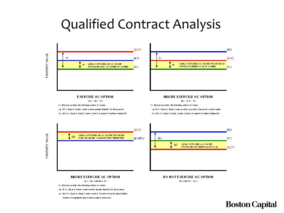 Qualified Contract Analysis