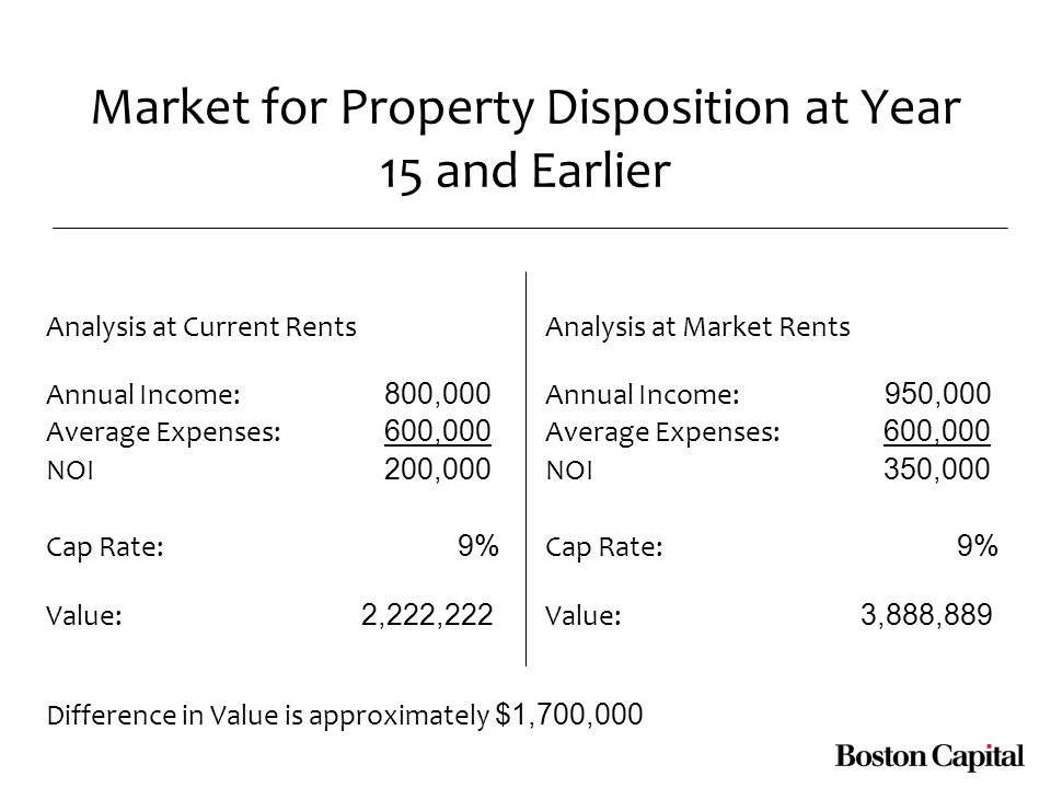 Market for Property Disposition at Year 15 and Earlier Analysis at Current Rents Annual Income: 800,000 Average Expenses: 600,000 NOI 200,000 Cap Rate: 9% Value: 2,222,222 Analysis at Market Rents Annual Income: 950,000 Average Expenses: 600,000 NOI 350,000 Cap Rate: 9% Value: 3,888,889 Difference in Value is approximately $1,700,000