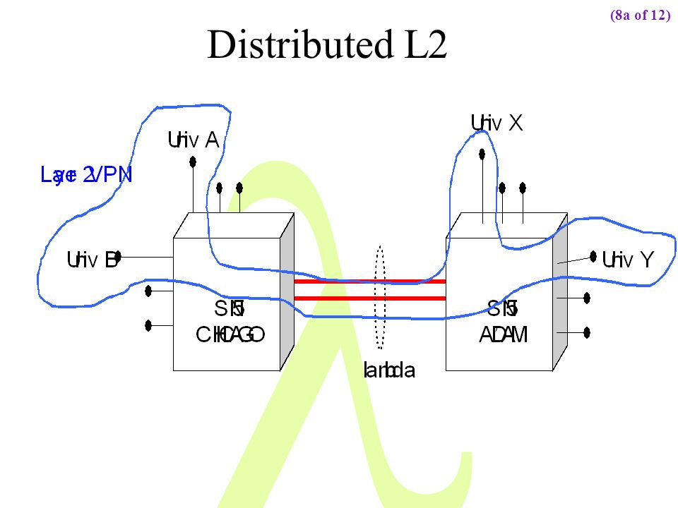 Distributed L2 (8a of 12)