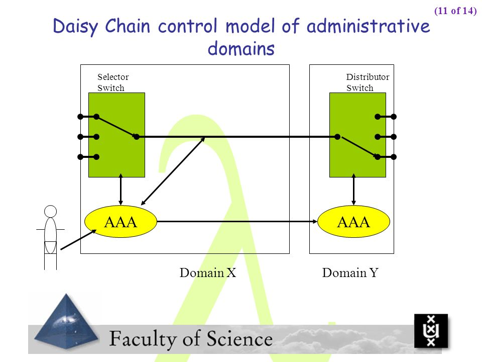 Daisy Chain control model of administrative domains Selector Switch Distributor Switch AAA Domain XDomain Y (11 of 14)