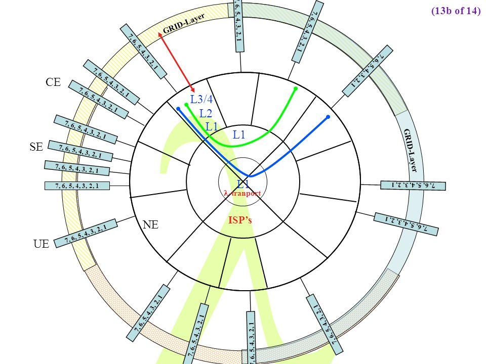 7, 6, 5, 4, 3, 2, 1 GRID-Layer 7, 6, 5, 4, 3, 2, 1 ISPs L1 7, 6, 5, 4, 3, 2, 1 GRID-Layer 7, 6, 5, 4, 3, 2, 1 CE SE UE NE L1 L2 L3/4 7, 6, 5, 4, 3, 2, 1 L1 -tranport 7, 6, 5, 4, 3, 2, 1 (13b of 14)