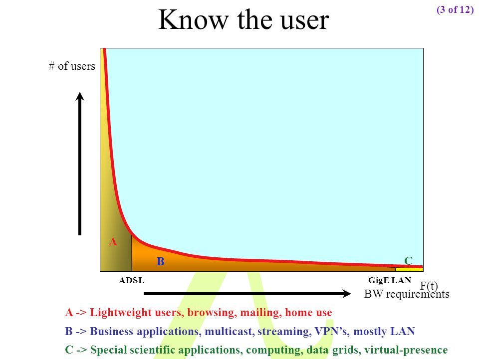 Know the user BW requirements # of users C A B A -> Lightweight users, browsing, mailing, home use B -> Business applications, multicast, streaming, VPNs, mostly LAN C -> Special scientific applications, computing, data grids, virtual-presence ADSLGigE LAN (3 of 12) F(t)