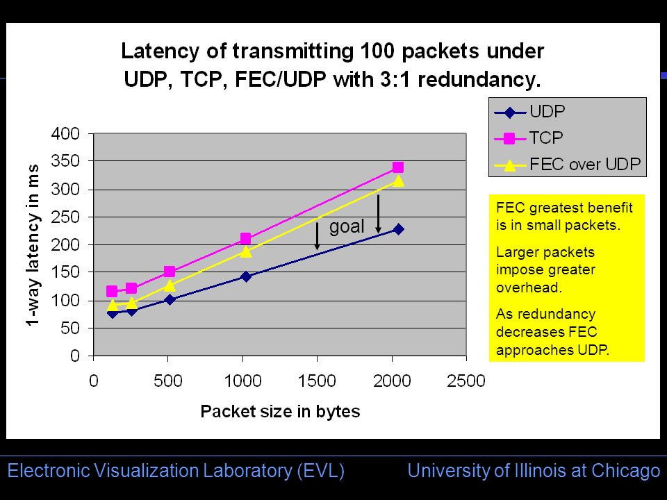 University of Illinois at Chicago Electronic Visualization Laboratory (EVL) ` FEC greatest benefit is in small packets. Larger packets impose greater