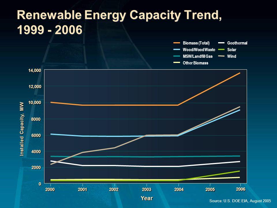 Electricity Generation by Fuel, 1980-2030 (billion kilowatt hours) 0 0 1000 2000 3000 4000 1980 1990 2005 2020 2030 Nuclear Renewables Coal Natural Gas Petroleum History Projections Source: U.S.