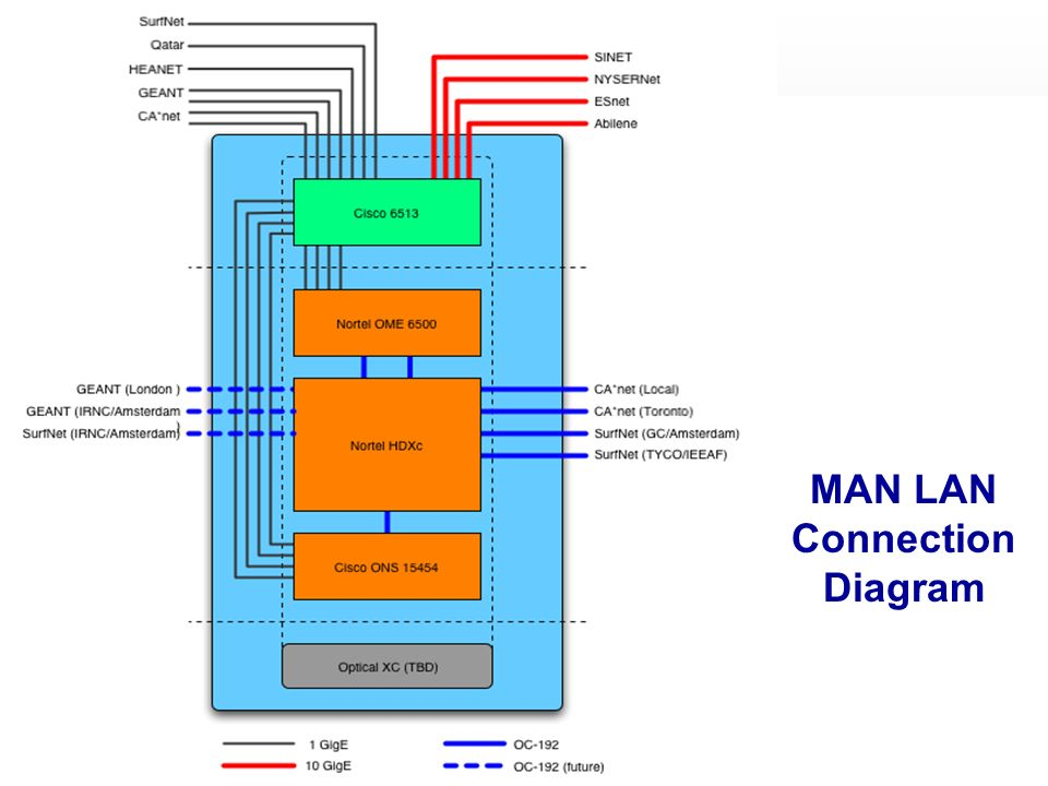 MAN LAN Connection Diagram