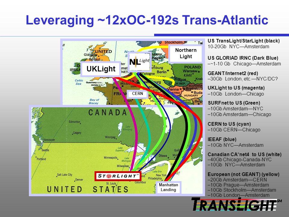 US TransLight/StarLight (black) 10-20Gb NYCAmsterdam US GLORIAD IRNC (Dark Blue) –~1-10 Gb ChicagoAmsterdam GEANT/Internet2 (red) –30Gb London, etc.NYC/DC.