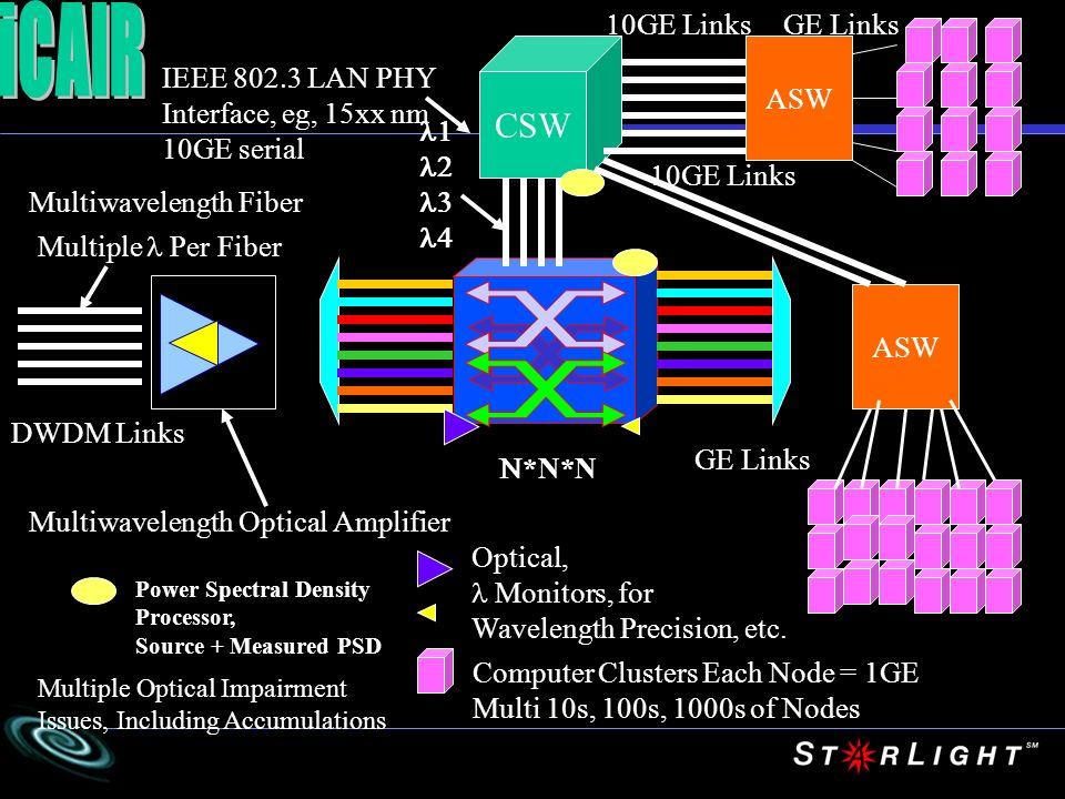 Controlle r Client Device Client Controlle r Controlle r Optical Layer Control Plane Client Layer Control Plane Optical Layer Control Plane Client Layer Traffic Plane Optical Layer – Switched Traffic Plane UNI I-UNI CI