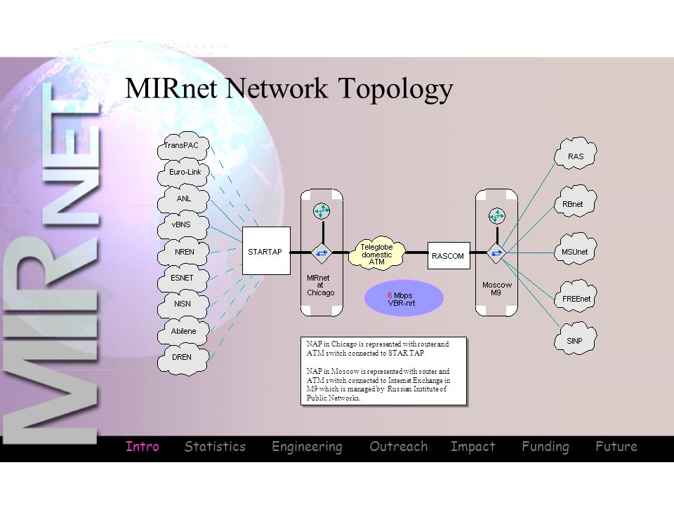 MIRnet Network Topology NAP in Chicago is represented with router and ATM switch connected to STAR TAP NAP in Moscow is represented with router and ATM switch connected to Internet Exchange in M9 which is managed by Russian Institute of Public Networks.