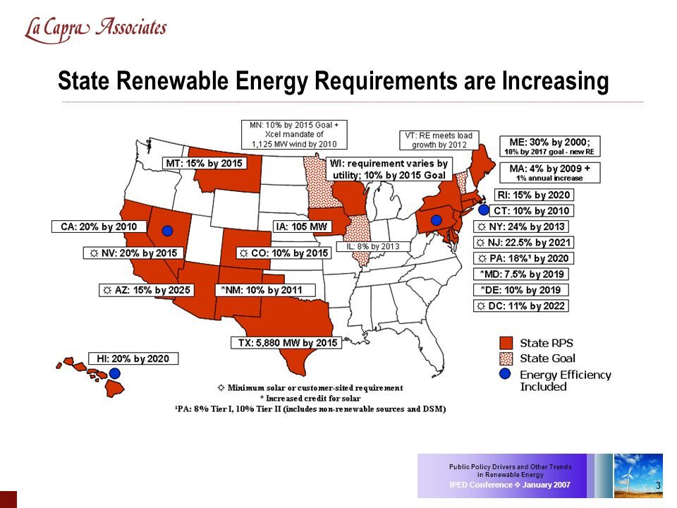 Public Policy Drivers and Other Trends in Renewable Energy IPED Conference January 2007 3 State Renewable Energy Requirements are Increasing