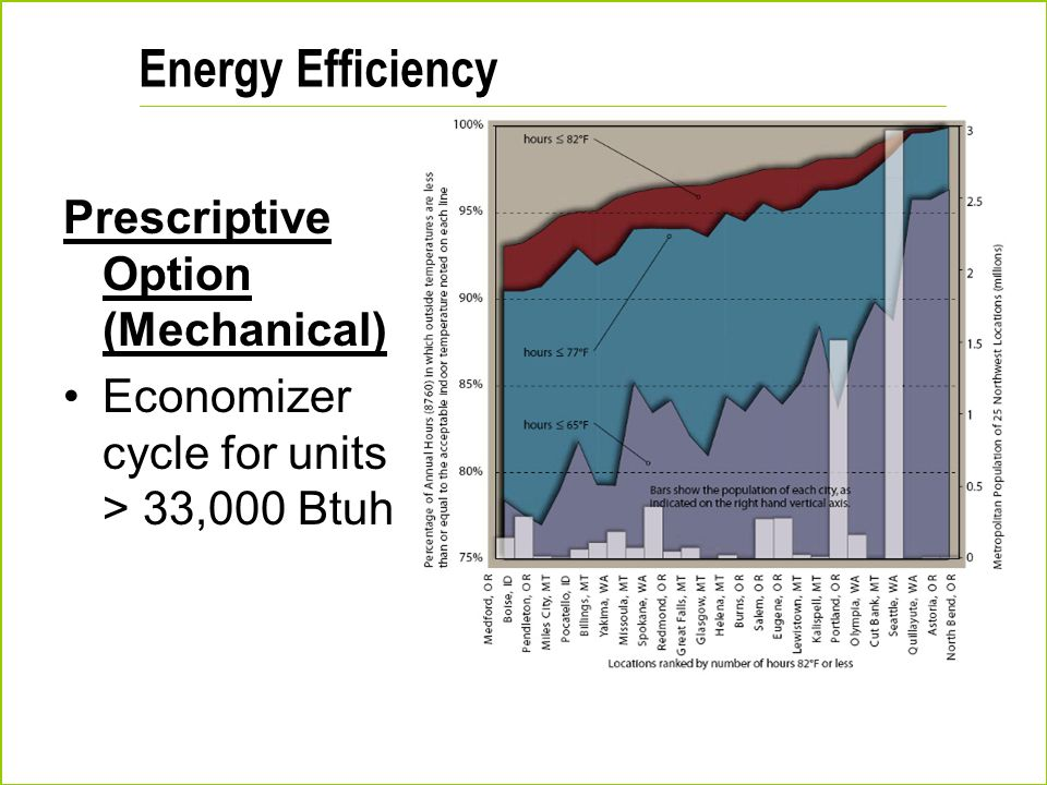 Energy Efficiency Prescriptive Option (Mechanical) Economizer cycle for units > 33,000 Btuh