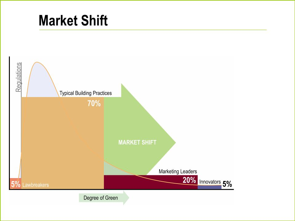 Market Shift