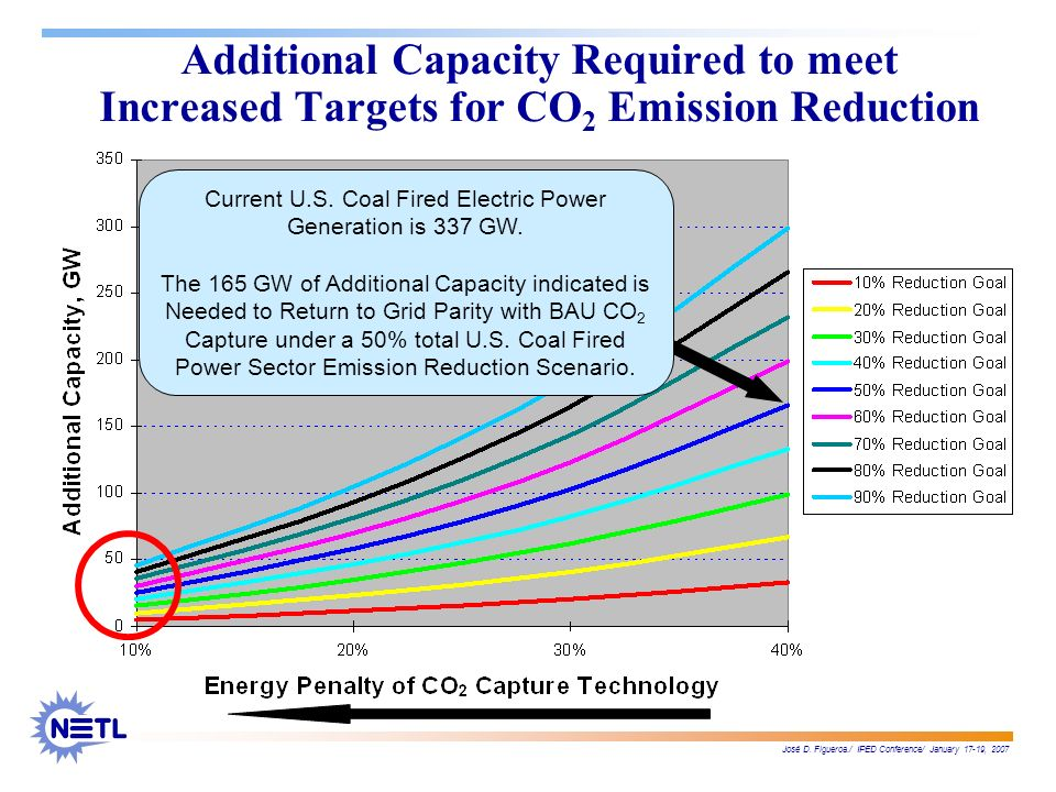 José D. Figueroa./ IPED Conference/ January 17-19, 2007 Additional Capacity Required to meet Increased Targets for CO 2 Emission Reduction Current U.S