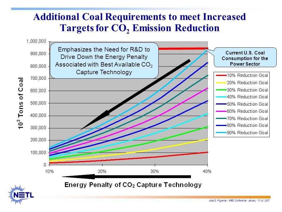 José D. Figueroa./ IPED Conference/ January 17-19, 2007 Additional Coal Requirements to meet Increased Targets for CO 2 Emission Reduction Current U.S