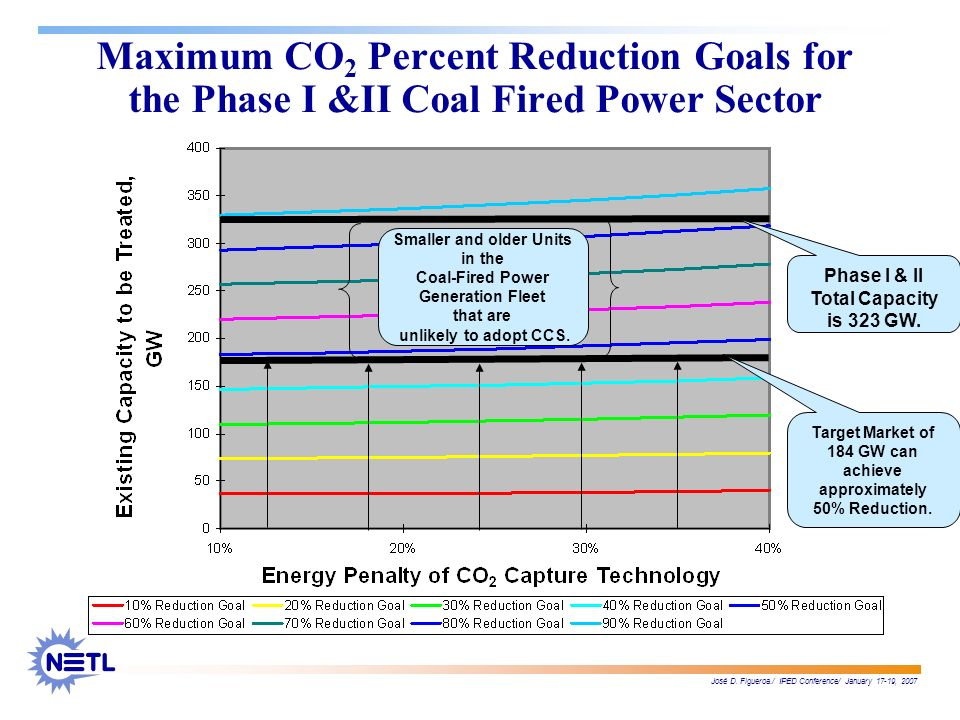 José D. Figueroa./ IPED Conference/ January 17-19, 2007 Maximum CO 2 Percent Reduction Goals for the Phase I &II Coal Fired Power Sector Phase I & II
