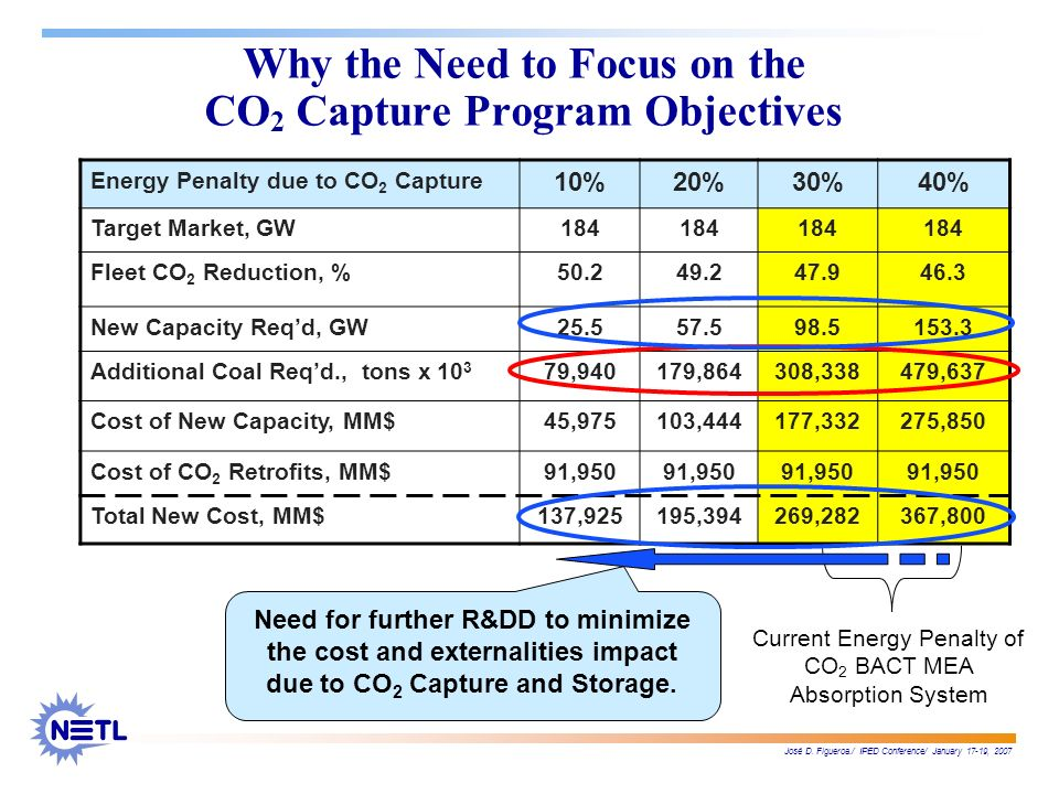José D. Figueroa./ IPED Conference/ January 17-19, 2007 Why the Need to Focus on the CO 2 Capture Program Objectives Energy Penalty due to CO 2 Captur