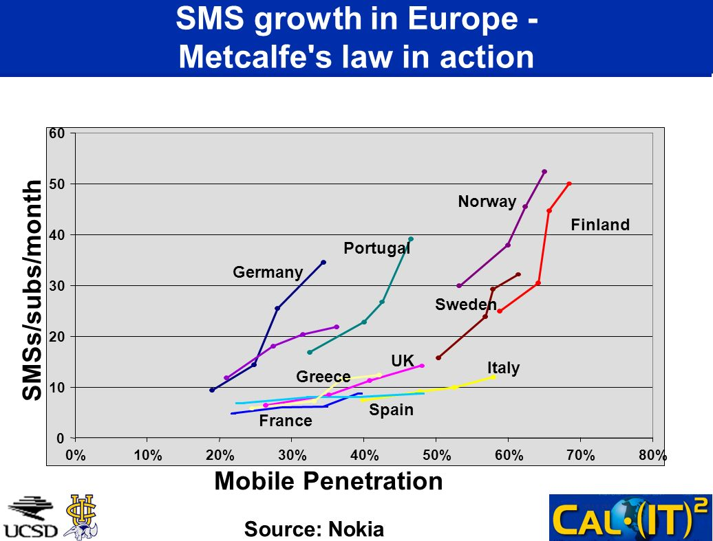 0 10 20 30 40 50 60 0%10%20%30%40%50%60%70%80% Mobile Penetration SMSs/subs/month Finland Norway Germany Italy Portugal Greece UK France Sweden Spain SMS growth in Europe - Metcalfe s law in action Source: Nokia