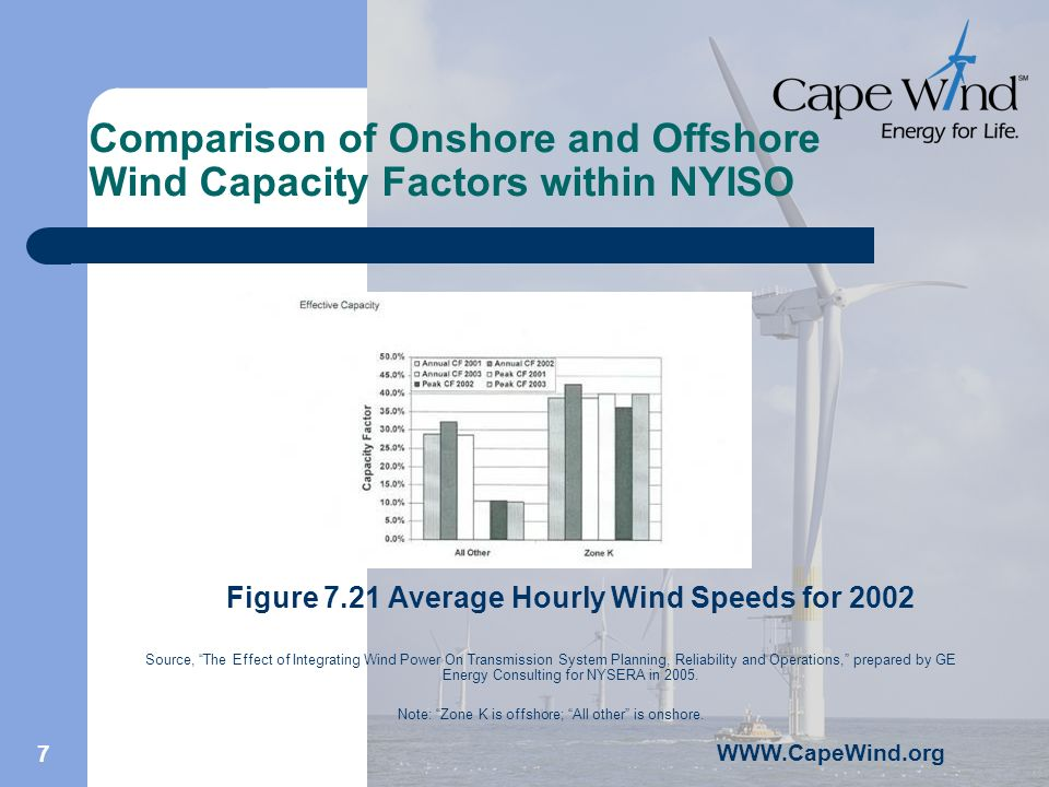 WWW.CapeWind.org 7 Comparison of Onshore and Offshore Wind Capacity Factors within NYISO Figure 7.21 Average Hourly Wind Speeds for 2002 Source, The Effect of Integrating Wind Power On Transmission System Planning, Reliability and Operations, prepared by GE Energy Consulting for NYSERA in 2005.