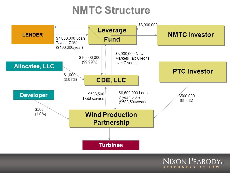 NMTC Structure LENDER Allocatee, LLC NMTC Investor CDE, LLC Leverage Fund Leverage Fund $3,900,000 New Markets Tax Credits over 7 years $7,000,000 Loan 7-year, 7.0% ($490,000/year) $3,000,000 $10,000,000 (99.99%) $1,000 (0.01%) Wind Production Partnership PTC Investor $9,500,000 Loan 7-year, 5.3% ($503,500/year) $503,500 Debt service $500,000 (99.0%) Developer $500 (1.0%) Turbines