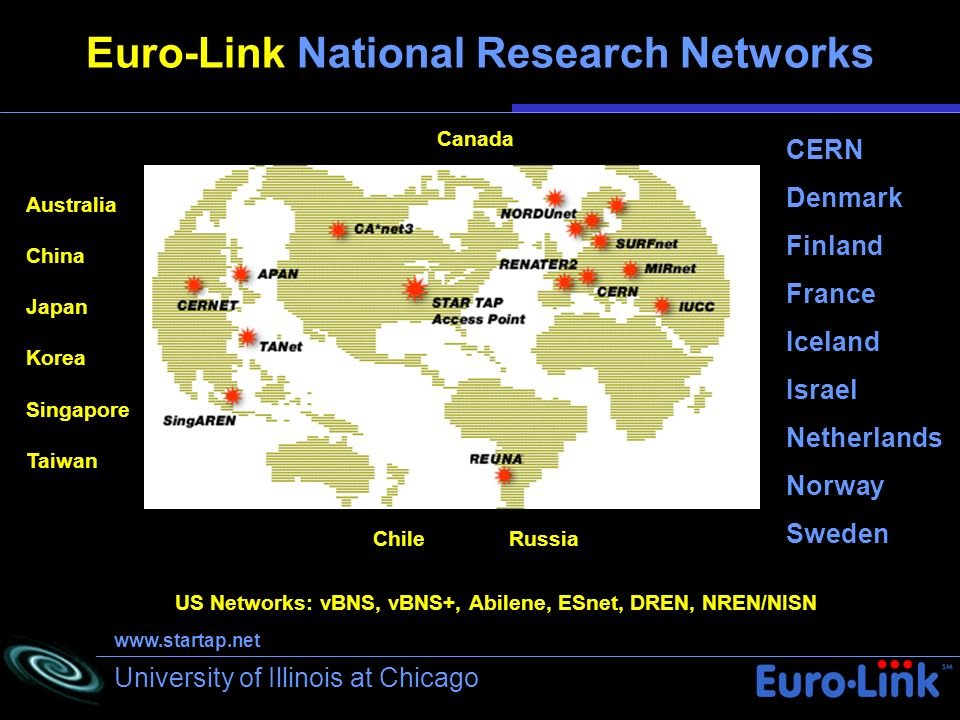 University of Illinois at Chicago Euro-Link National Research Networks Australia China Japan Korea Singapore Taiwan Canada US Networks: vBNS, vBNS+, Abilene, ESnet, DREN, NREN/NISN Chile Russia CERN Denmark Finland France Iceland Israel Netherlands Norway Sweden www.startap.net