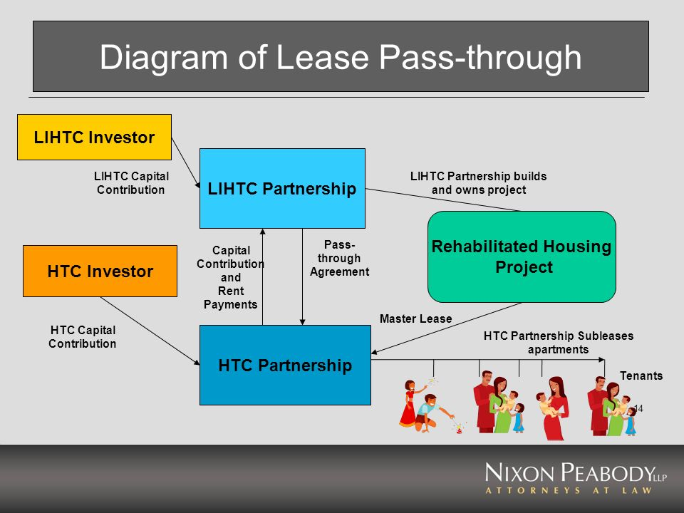 14 Diagram of Lease Pass-through LIHTC Partnership HTC Partnership Rehabilitated Housing Project LIHTC Investor HTC Investor HTC Capital Contribution