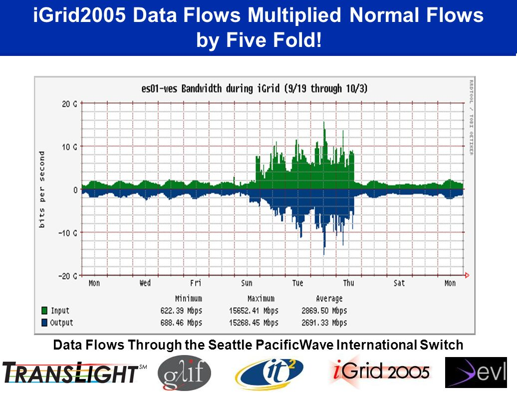 iGrid2005 Data Flows Multiplied Normal Flows by Five Fold.