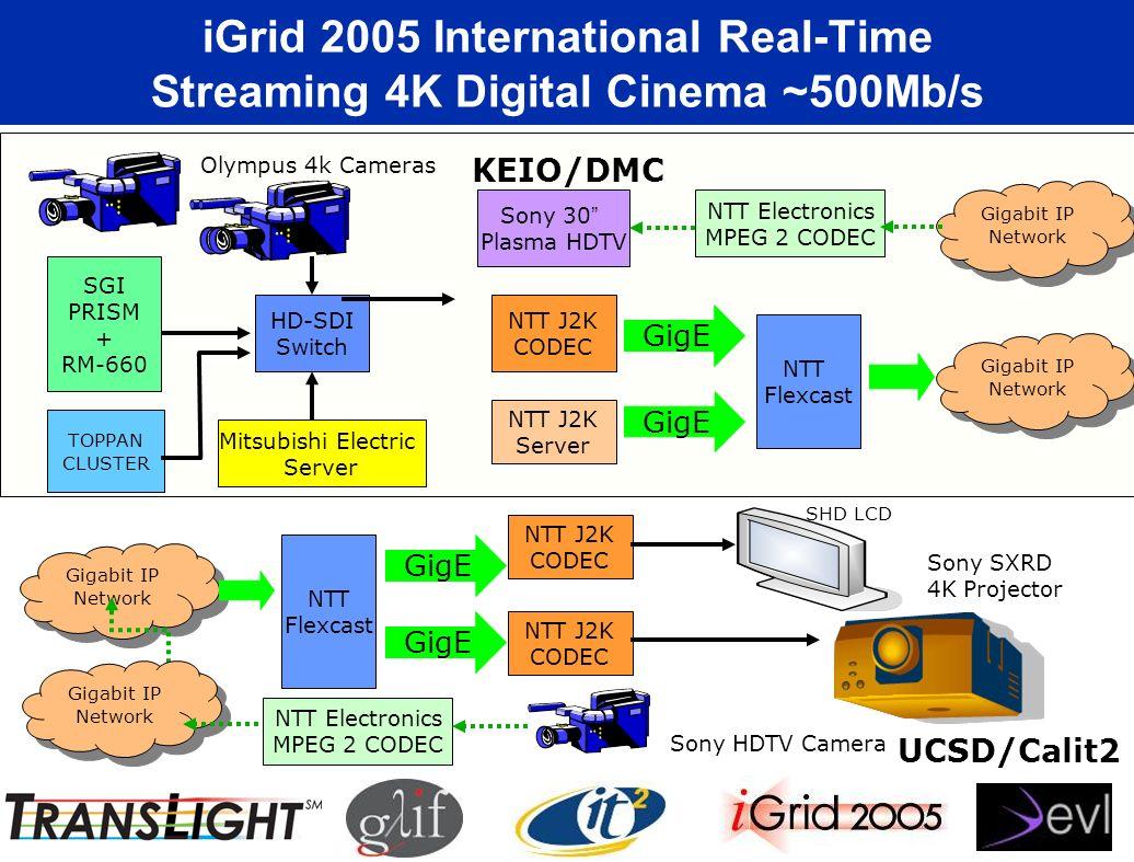 iGrid 2005 International Real-Time Streaming 4K Digital Cinema ~500Mb/s UCSD/Calit2 Sony HDTV Camera Gigabit IP Network Gigabit IP Network NTT J2K COD
