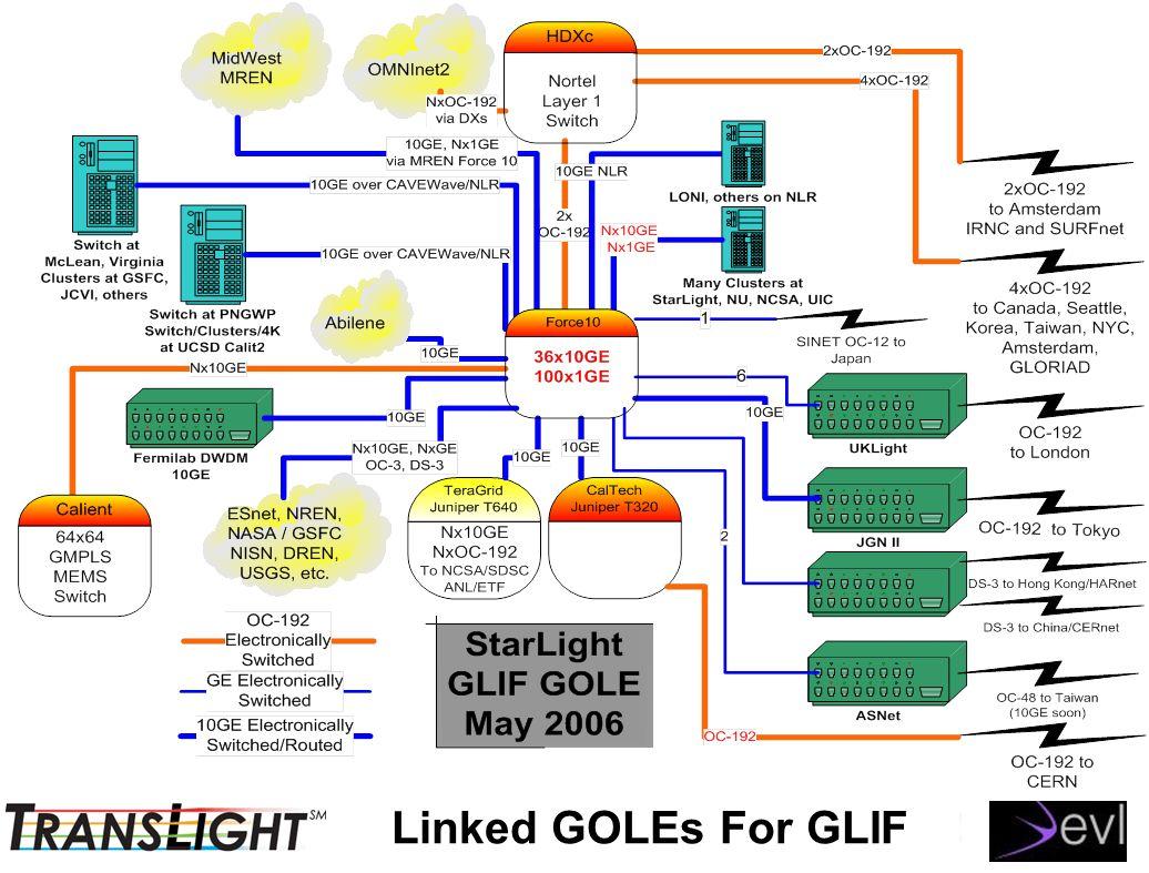 Linked GOLEs For GLIF