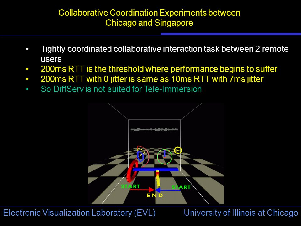 University of Illinois at Chicago Electronic Visualization Laboratory (EVL) Collaborative Coordination Experiments between Chicago and Singapore Tightly coordinated collaborative interaction task between 2 remote users 200ms RTT is the threshold where performance begins to suffer 200ms RTT with 0 jitter is same as 10ms RTT with 7ms jitter So DiffServ is not suited for Tele-Immersion