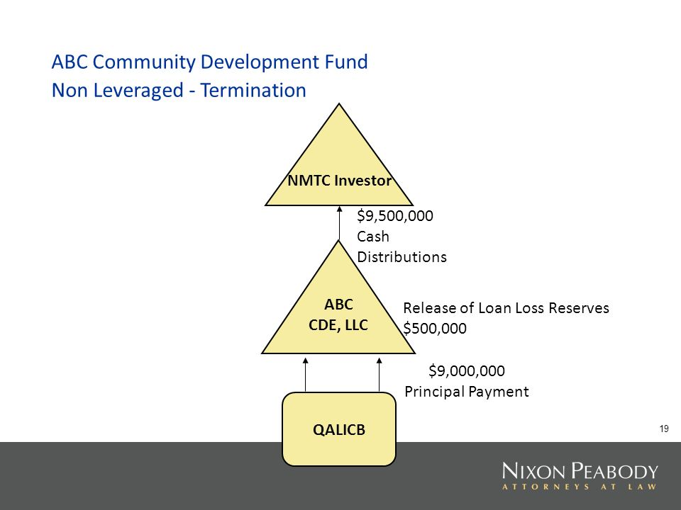 19 ABC Community Development Fund Non Leveraged - Termination NMTC Investor ABC CDE, LLC QALICB $9,500,000 Cash Distributions $9,000,000 Principal Payment Release of Loan Loss Reserves $500,000