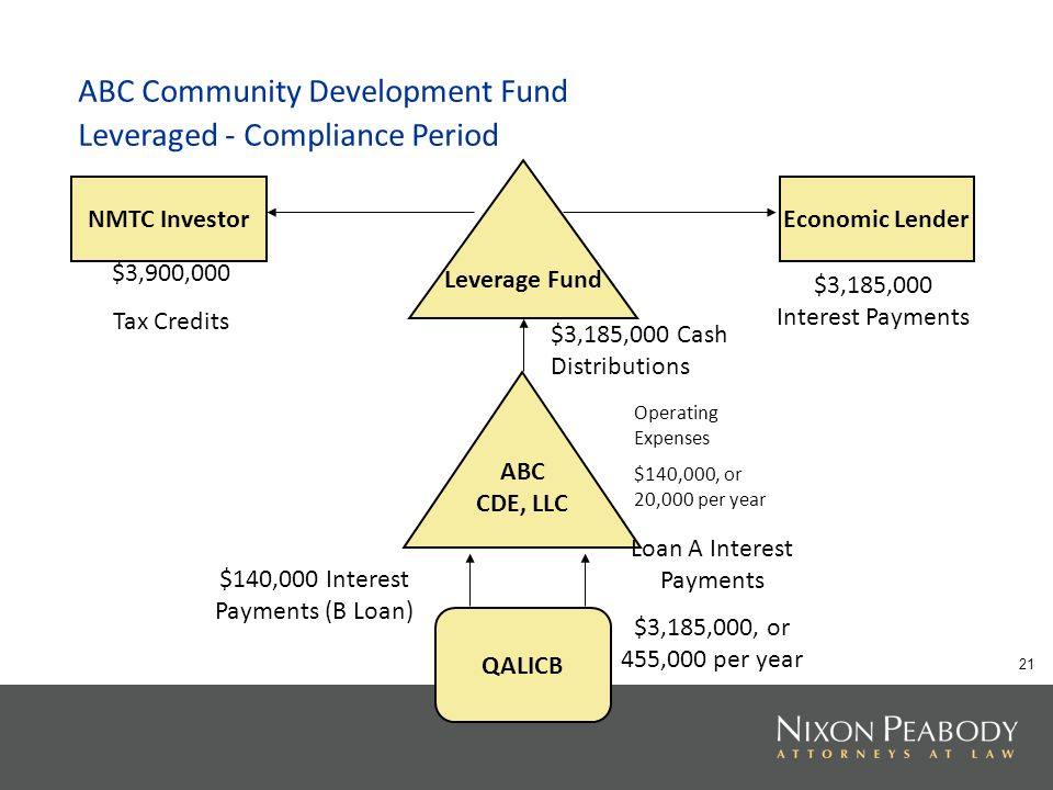 21 ABC Community Development Fund Leveraged - Compliance Period Leverage Fund ABC CDE, LLC QALICB NMTC InvestorEconomic Lender $3,900,000 Tax Credits $3,185,000 Cash Distributions Loan A Interest Payments $3,185,000, or 455,000 per year $140,000 Interest Payments (B Loan) $3,185,000 Interest Payments Operating Expenses $140,000, or 20,000 per year