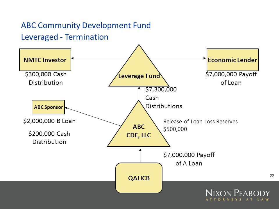 22 ABC Community Development Fund Leveraged - Termination Leverage Fund ABC CDE, LLC QALICB ABC Sponsor NMTC InvestorEconomic Lender Release of Loan Loss Reserves $500,000 $7,000,000 Payoff of A Loan $2,000,000 B Loan $200,000 Cash Distribution $7,300,000 Cash Distributions $7,000,000 Payoff of Loan $300,000 Cash Distribution