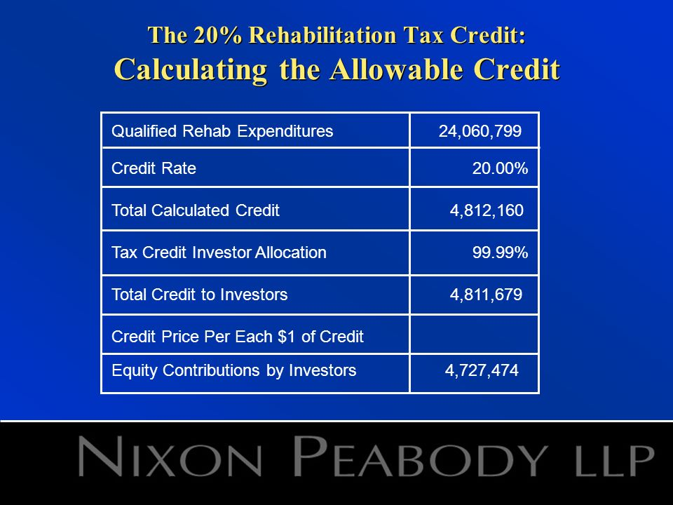 The 20% Rehabilitation Tax Credit: Calculating the Allowable Credit Qualified Rehab Expenditures24,060,799 Credit Rate20.00% Total Calculated Credit4,812,160 Tax Credit Investor Allocation99.99% Total Credit to Investors4,811,679 Credit Price Per Each $1 of Credit Equity Contributions by Investors4,727,474