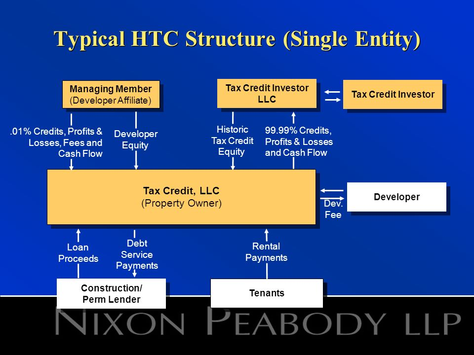 Typical HTC Structure (Single Entity) Tenants Rental Payments Tax Credit Investor LLC Construction/ Perm Lender Managing Member (Developer Affiliate) Managing Member (Developer Affiliate) Historic Tax Credit Equity 99.99% Credits, Profits & Losses and Cash Flow Loan Proceeds Debt Service Payments Tax Credit, LLC (Property Owner) Tax Credit, LLC (Property Owner) Tax Credit Investor.01% Credits, Profits & Losses, Fees and Cash Flow Developer Equity Developer Dev.