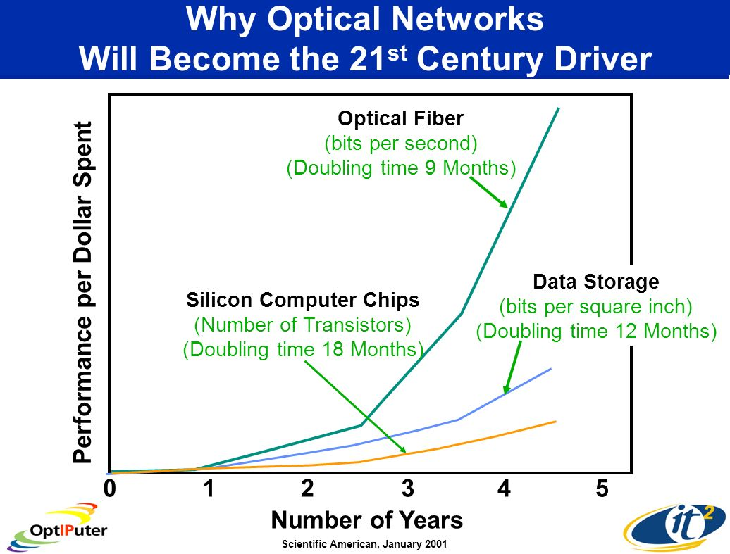 Why Optical Networks Will Become the 21 st Century Driver Scientific American, January 2001 Number of Years 012345 Performance per Dollar Spent Data Storage (bits per square inch) (Doubling time 12 Months) Optical Fiber (bits per second) (Doubling time 9 Months) Silicon Computer Chips (Number of Transistors) (Doubling time 18 Months)