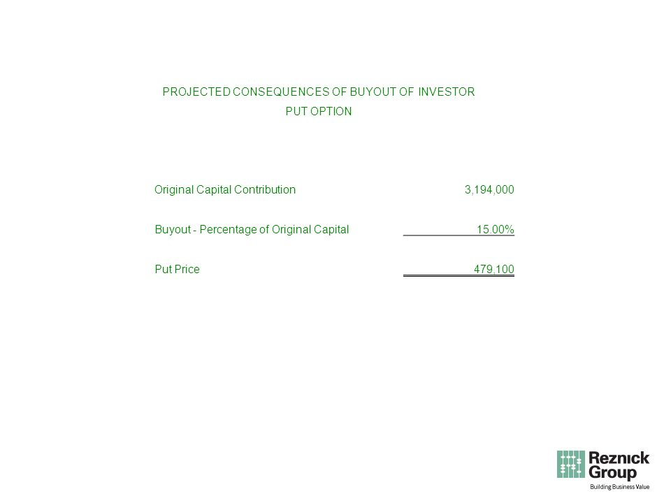 PROJECTED CONSEQUENCES OF BUYOUT OF INVESTOR PUT OPTION Original Capital Contribution 3,194,000 Buyout - Percentage of Original Capital15.00% Put Price 479,100