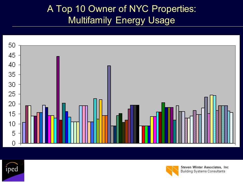 Steven Winter Associates, Inc Building Systems Consultants A Top 10 Owner of NYC Properties: Multifamily Energy Usage