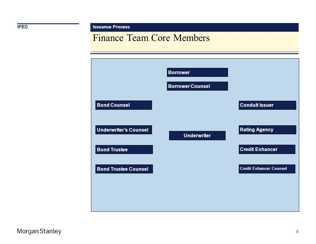 Finance Team Core Members Underwriters Counsel Underwriter Credit Enhancer Issuance Process 6 IPED Borrower Borrower Counsel Credit Enhancer Counsel B