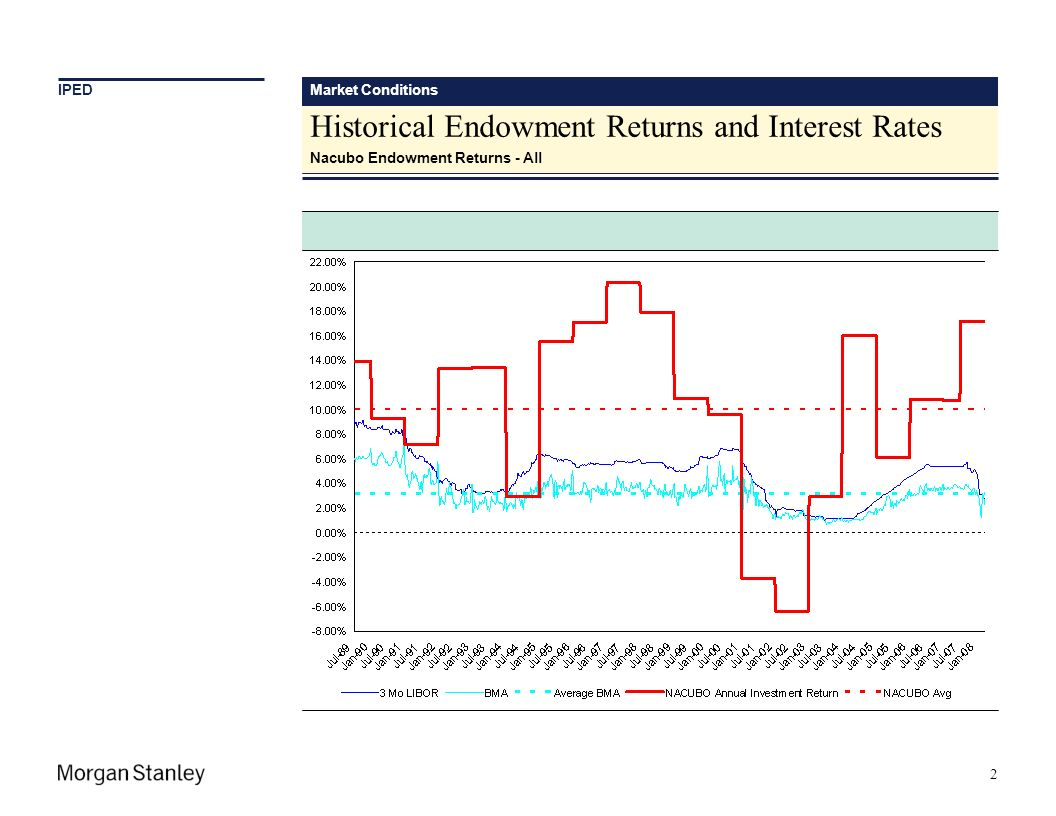 Market Conditions Historical Endowment Returns and Interest Rates Nacubo Endowment Returns - All 2 IPED