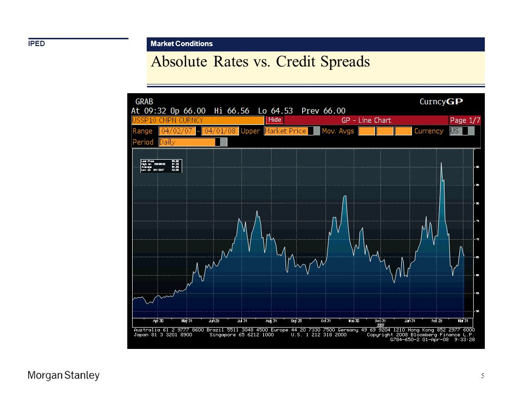 Market Conditions Absolute Rates vs. Credit Spreads 5 IPED