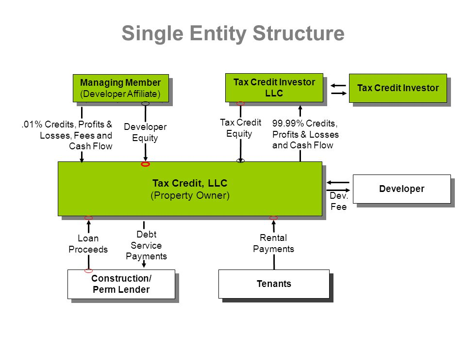 Single Entity Structure Tenants Rental Payments Tax Credit Investor LLC Construction/ Perm Lender Managing Member (Developer Affiliate) Managing Membe