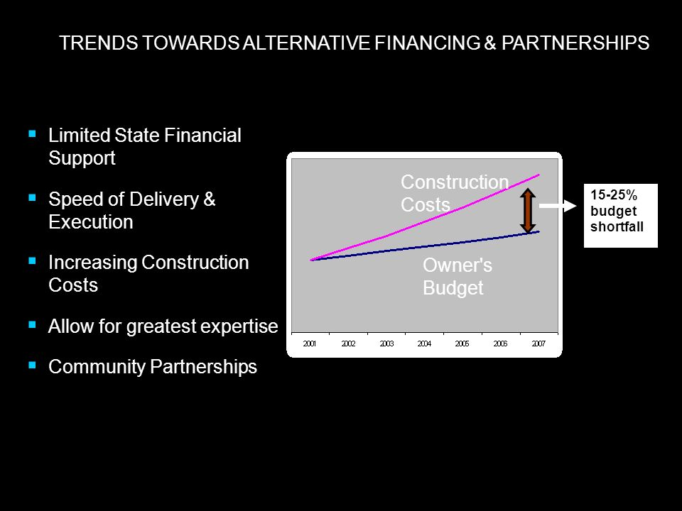 TRENDS TOWARDS ALTERNATIVE FINANCING & PARTNERSHIPS Limited State Financial Support Speed of Delivery & Execution Increasing Construction Costs Allow