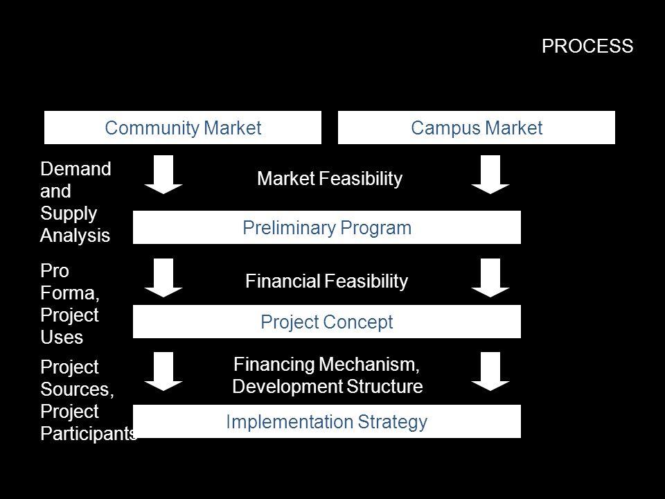 PROCESS Community MarketCampus Market Preliminary Program Project Concept Implementation Strategy Market Feasibility Financial Feasibility Financing M