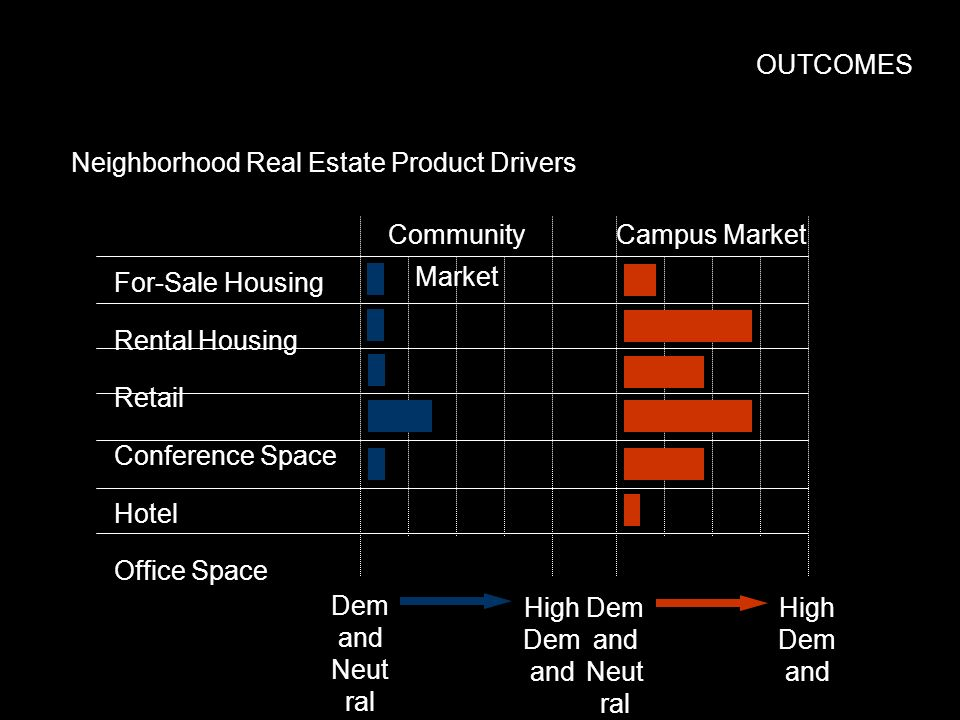 OUTCOMES For-Sale Housing Rental Housing Retail Conference Space Hotel Office Space Community Market Campus Market Neighborhood Real Estate Product Dr