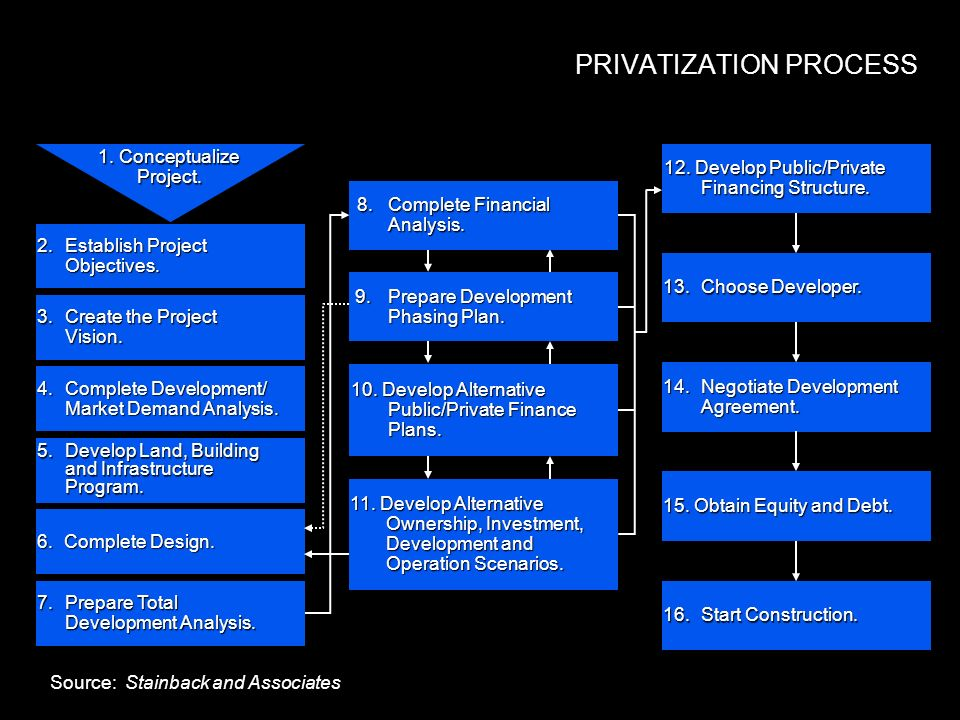 PRIVATIZATION PROCESS 2.Establish Project Objectives.