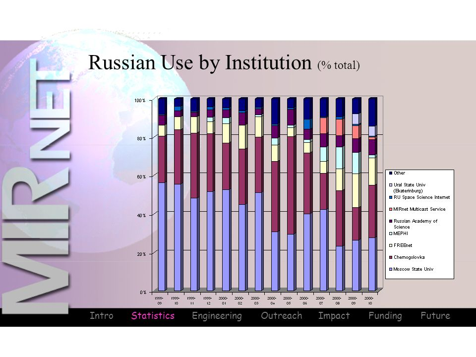 Intro Statistics Engineering Outreach Impact Funding Future Russian Use by Institution (% total) Statistics