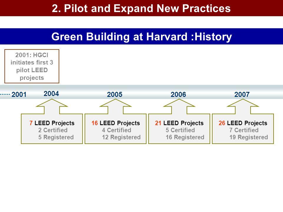 200120072006 2001: HGCI initiates first 3 pilot LEED projects 2004 21 LEED Projects 5 Certified 16 Registered 2005 26 LEED Projects 7 Certified 19 Reg